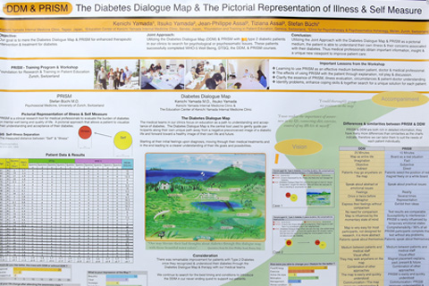 Diabetes Dialogue Map and PRISM
